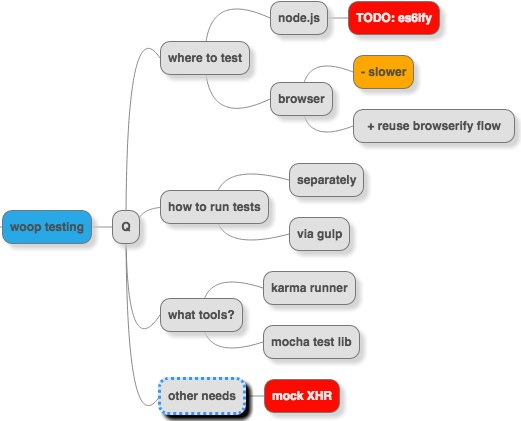 Mind map of the problem